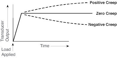Diagram showing levels of creep over time